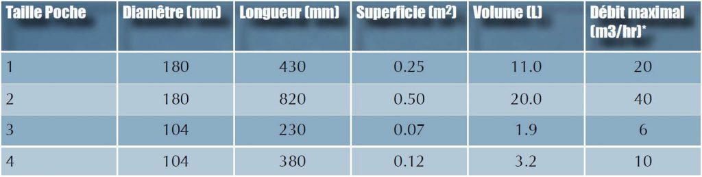 Tableau dimensions poches filtrantes