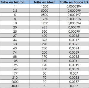 Tableau correspondance micron mesh pouce