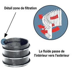 Ecran filtrant filtre inox PLM