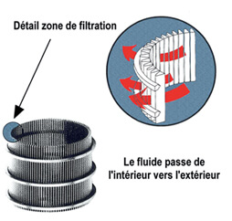 Filter screen self cleaning filter